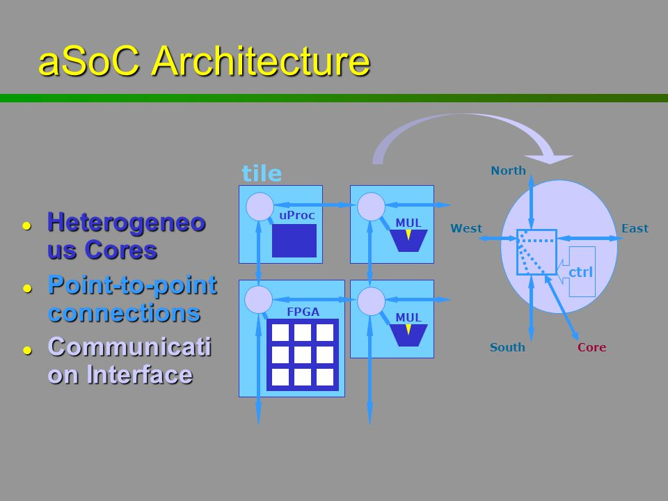 aSoC Architecture Heterogeneous Cores Point-to-point connections
