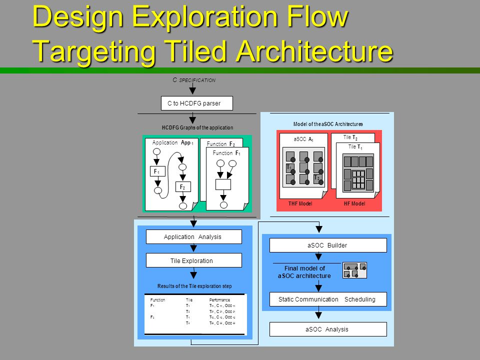 Design Exploration Flow Targeting Tiled Architecture