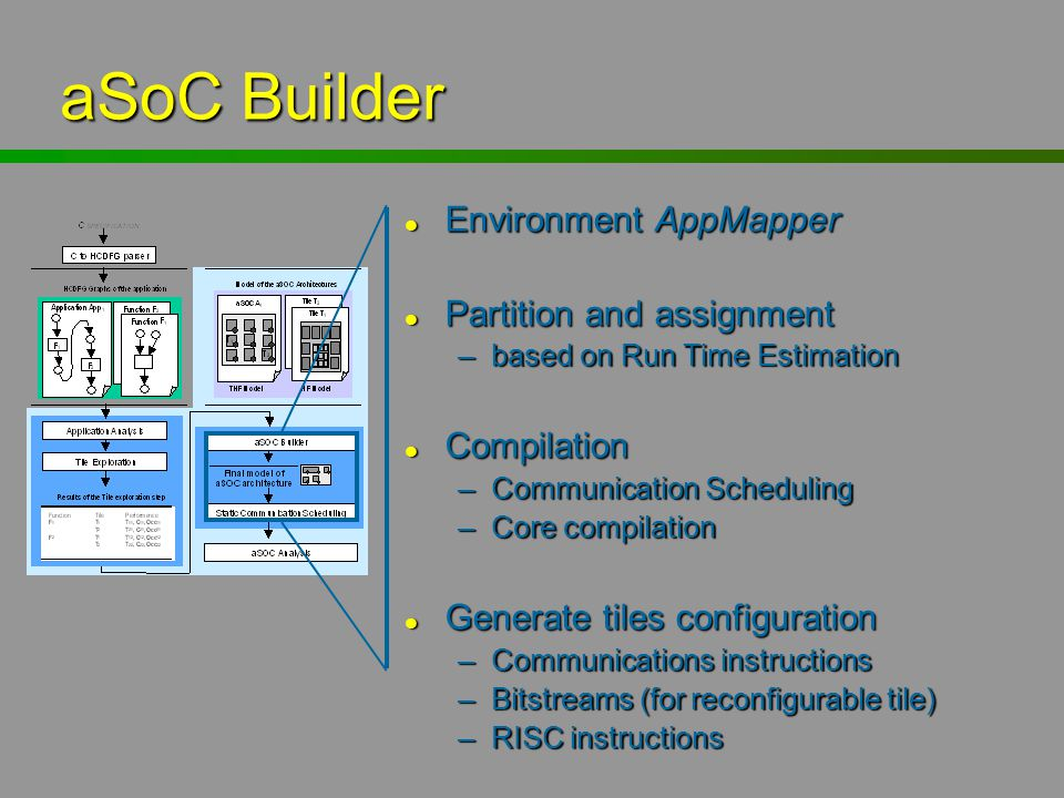 aSoC Builder Environment AppMapper Partition and assignment