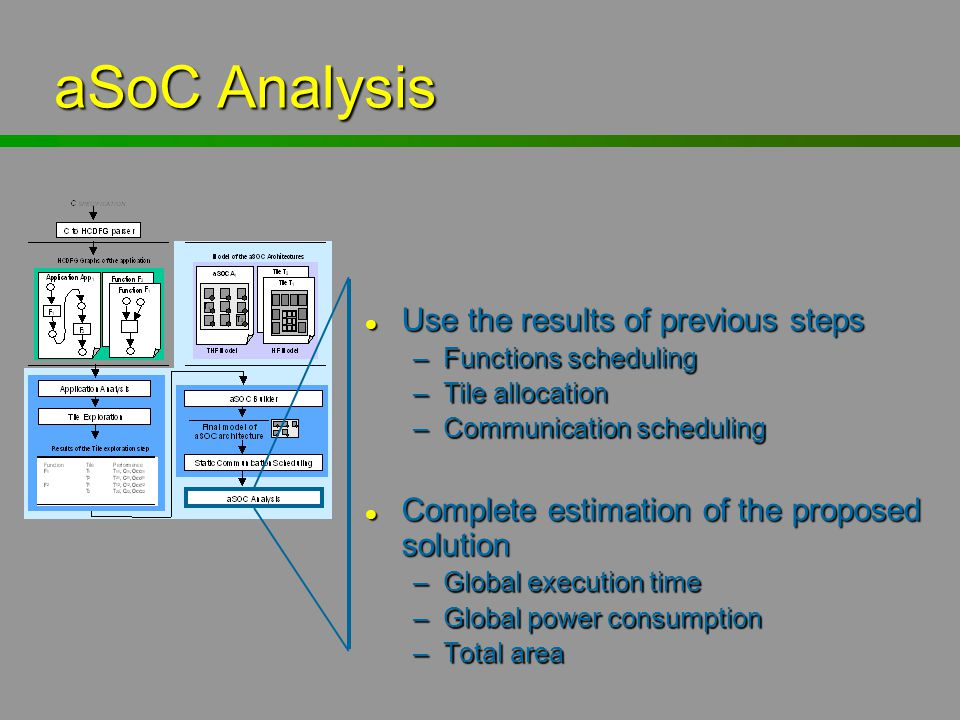aSoC Analysis Use the results of previous steps
