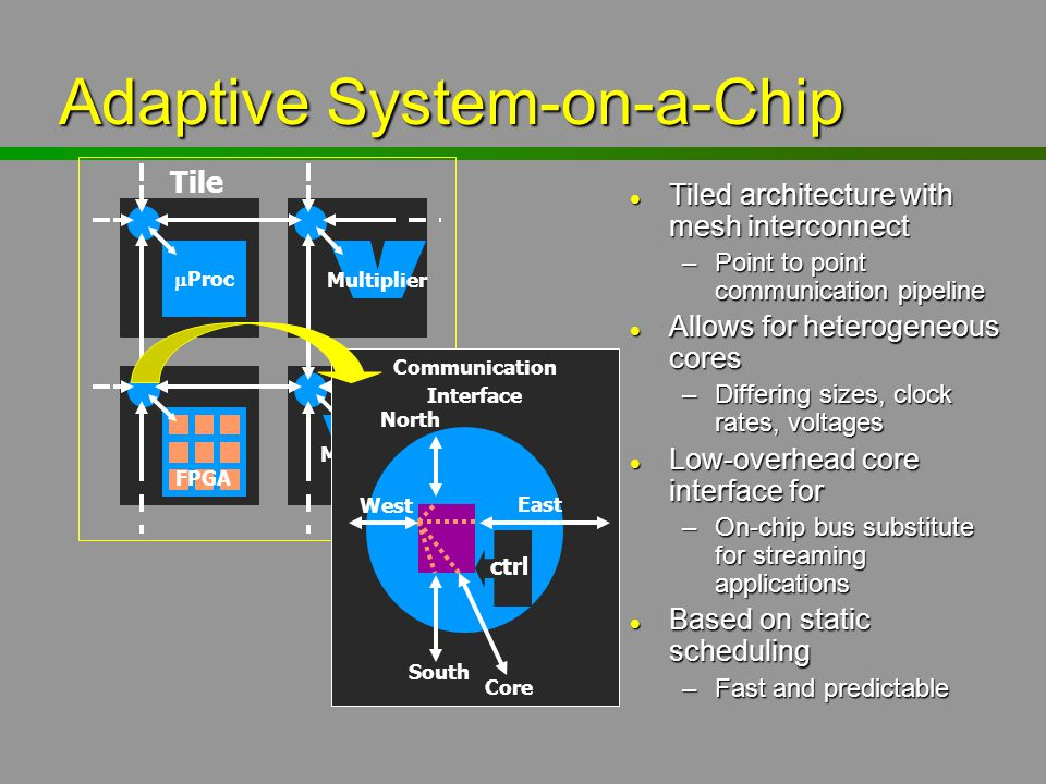 Adaptive System-on-a-Chip