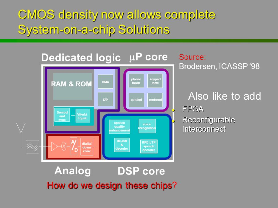 CMOS density now allows complete System-on-a-chip Solutions