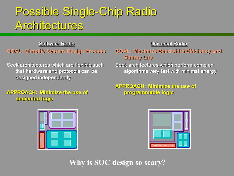 Possible Single-Chip Radio Architectures