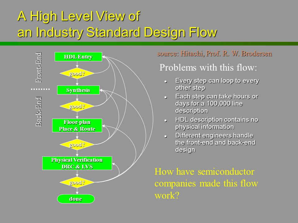 A High Level View of an Industry Standard Design Flow
