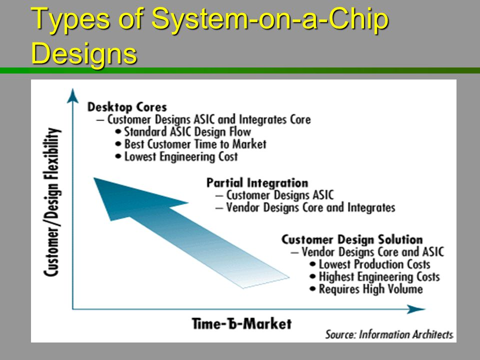 Types of System-on-a-Chip Designs