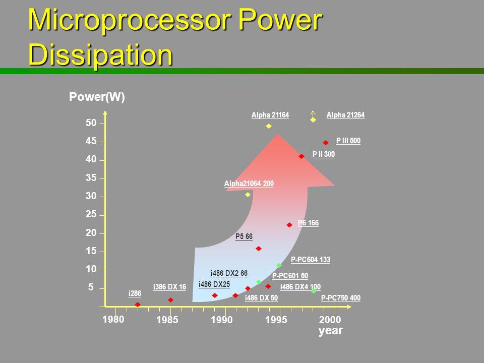Microprocessor Power Dissipation