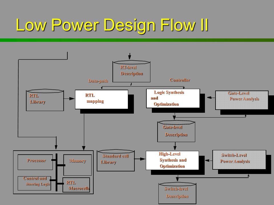 Low Power Design Flow II