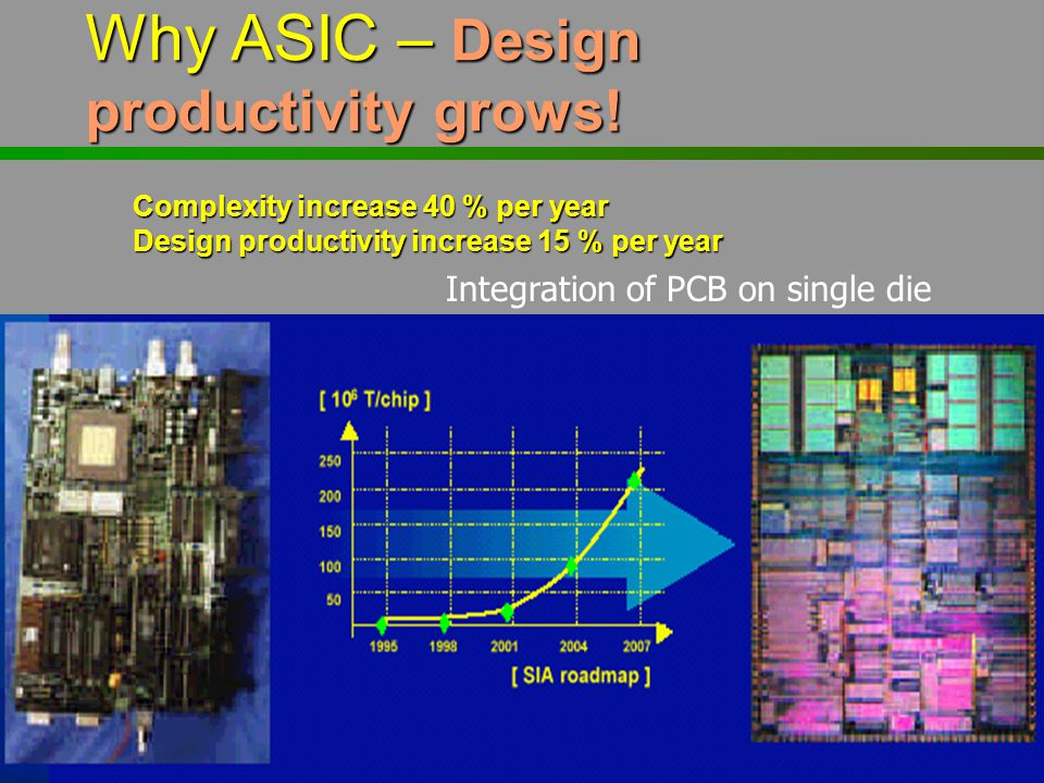Why ASIC – Design productivity grows!