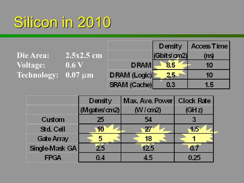 Silicon in 2010 Die Area: 2.5x2.5 cm Voltage: 0.6 V