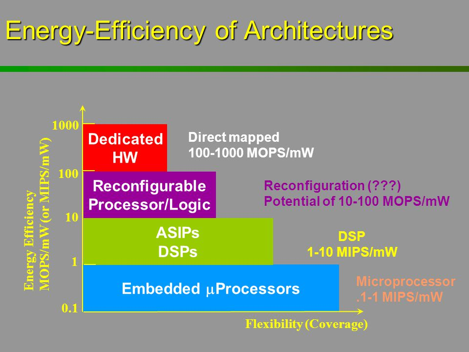 Energy-Efficiency of Architectures