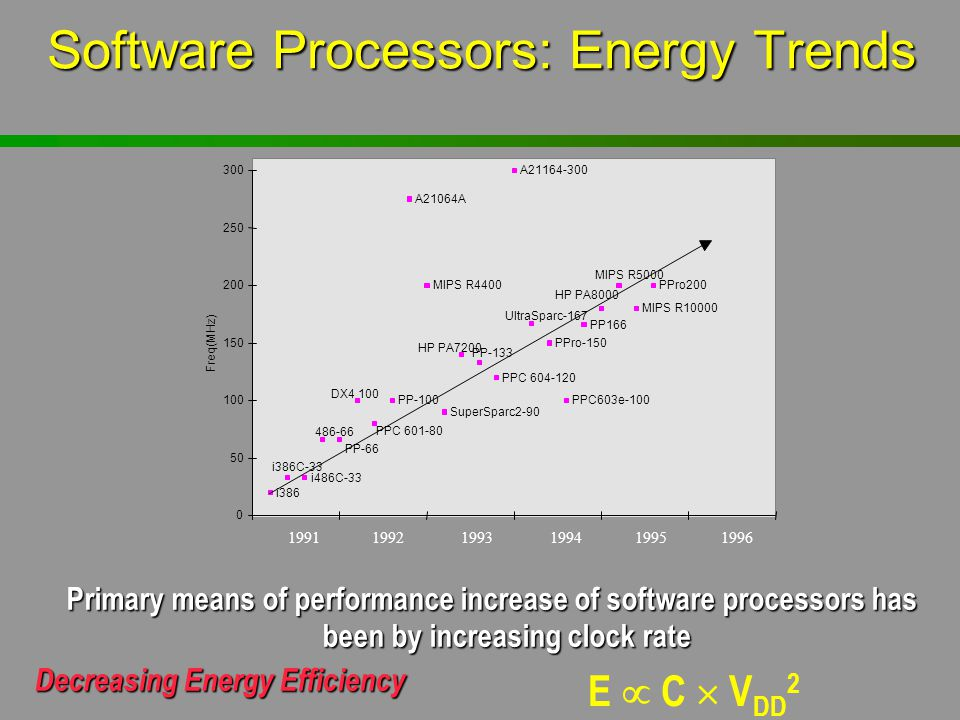 Software Processors: Energy Trends