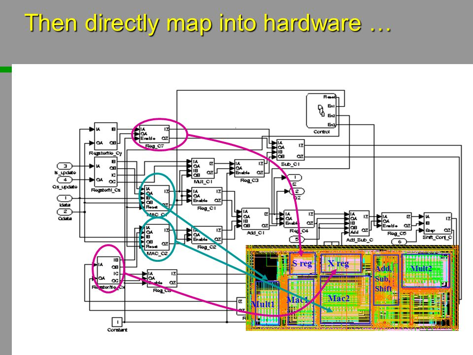 Then directly map into hardware …