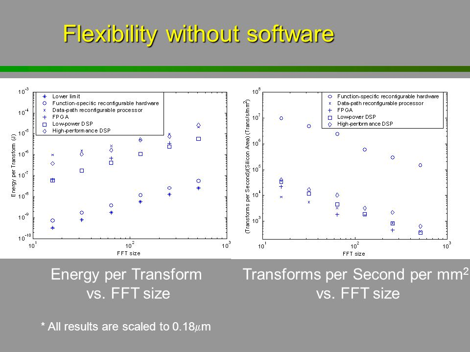 Flexibility without software
