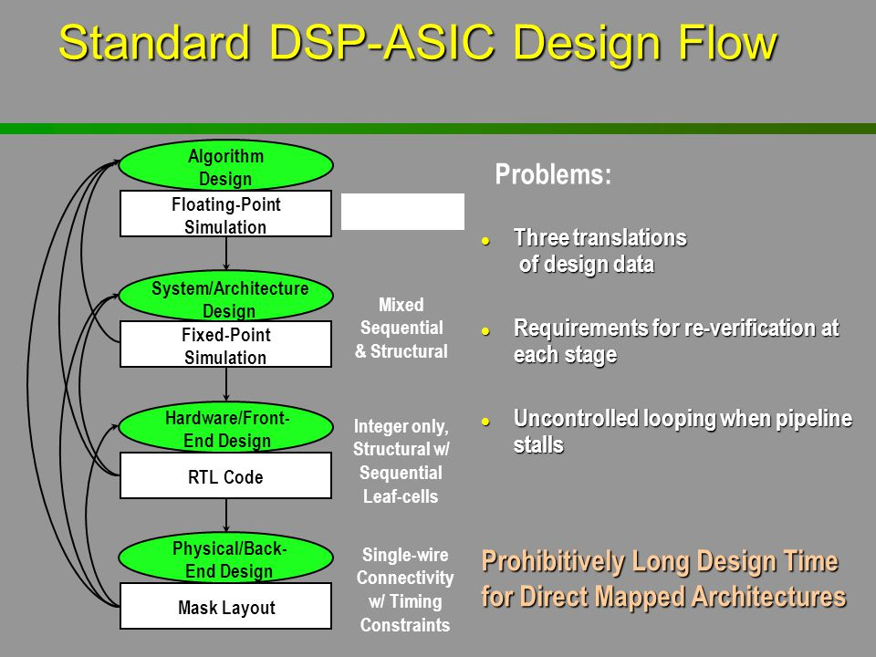 Standard DSP-ASIC Design Flow