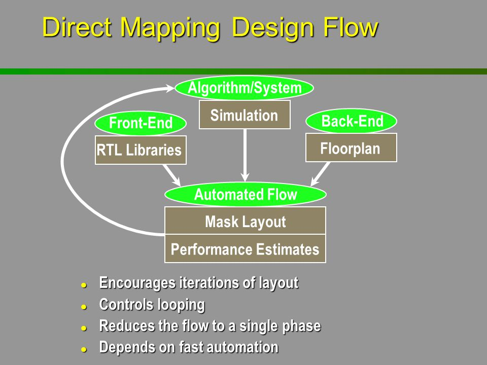 Direct Mapping Design Flow