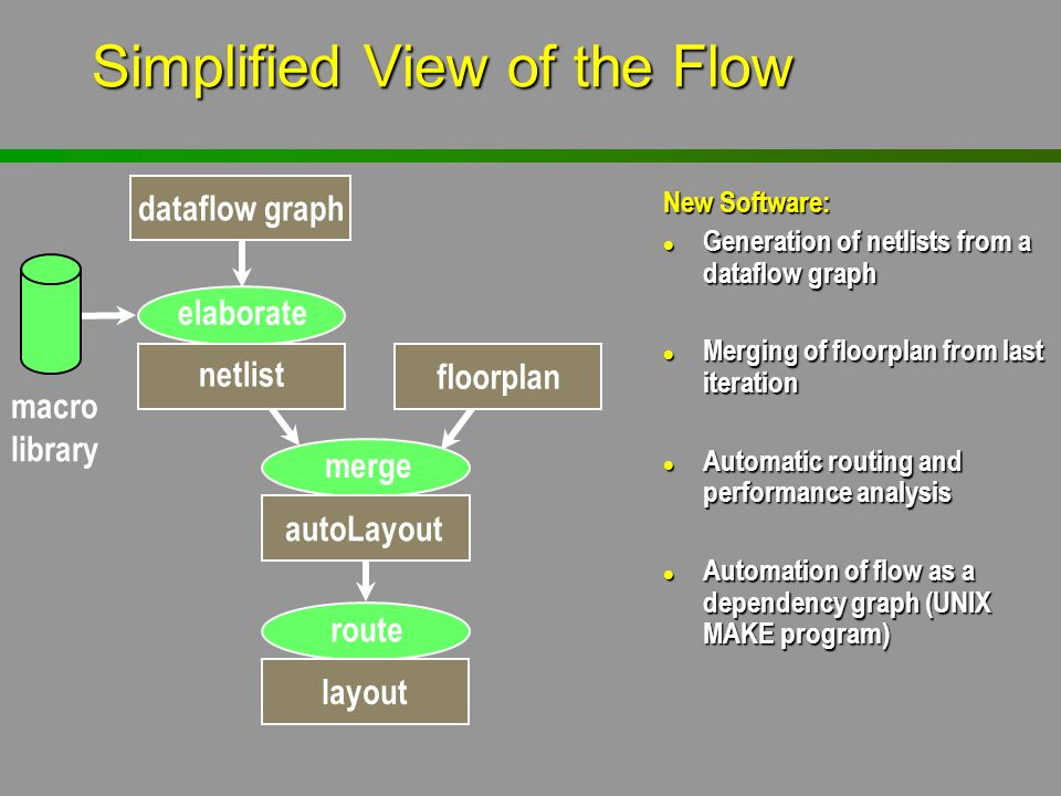 Simplified View of the Flow