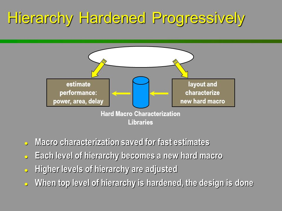 Hierarchy Hardened Progressively
