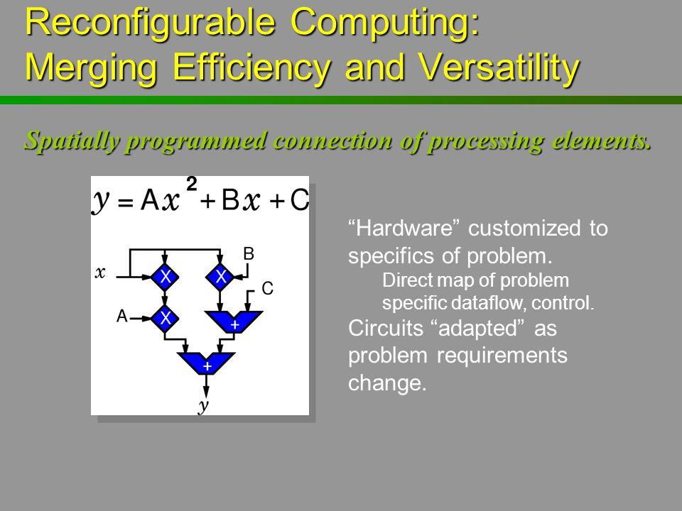 Reconfigurable Computing: Merging Efficiency and Versatility