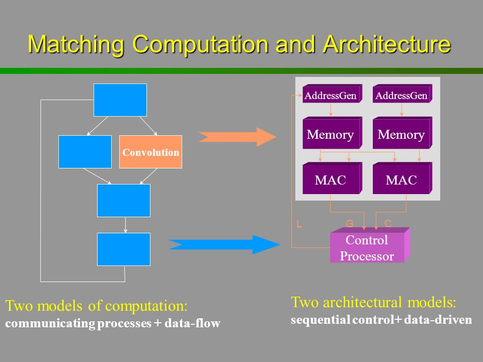 Matching Computation and Architecture