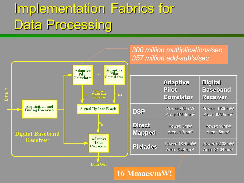 Implementation Fabrics for Data Processing