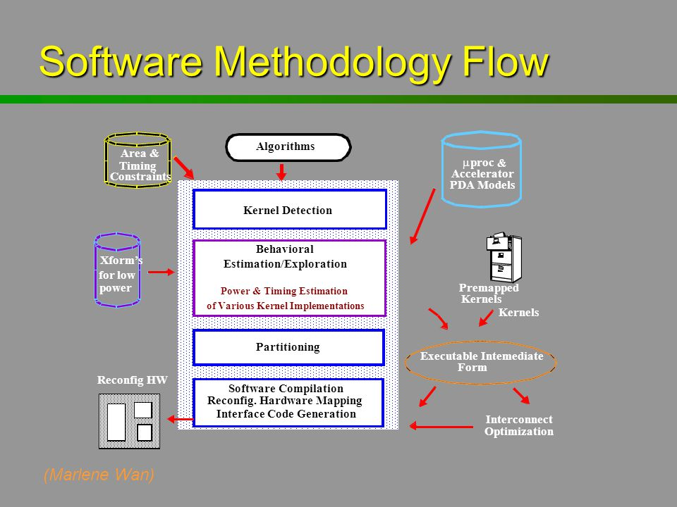 Software Methodology Flow