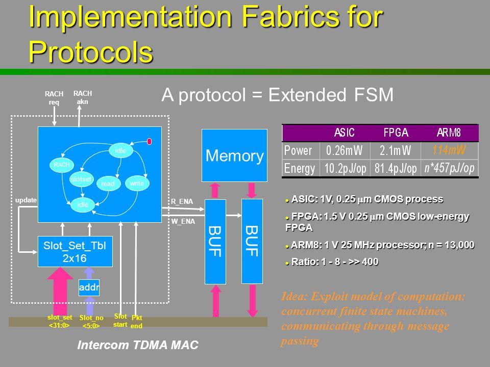 Implementation Fabrics for Protocols