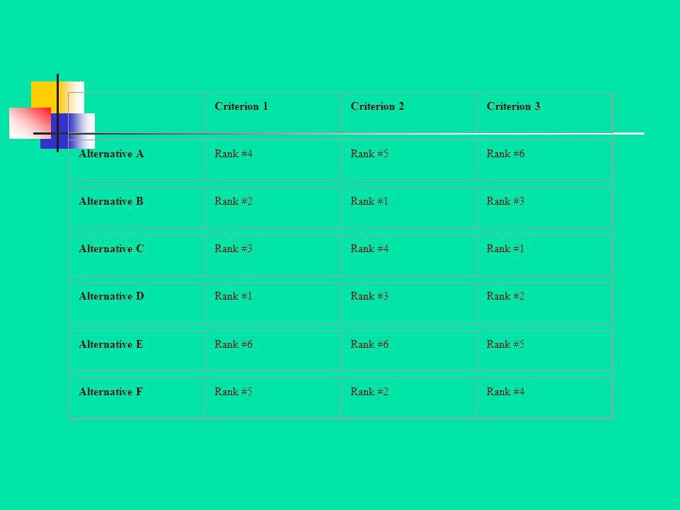 Criterion 1. Criterion 2. Criterion 3. Alternative A. Rank #4. Rank #5. Rank #6. Alternative B.