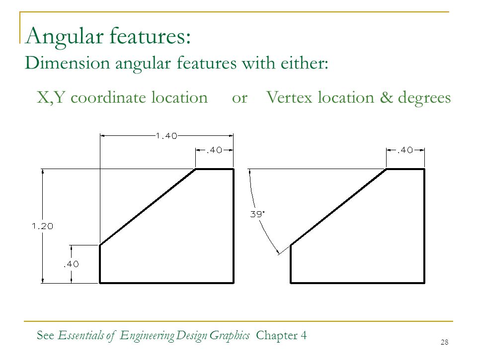 Angular features: Dimension angular features with either: