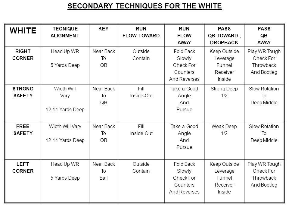 SECONDARY TECHNIQUES FOR THE WHITE