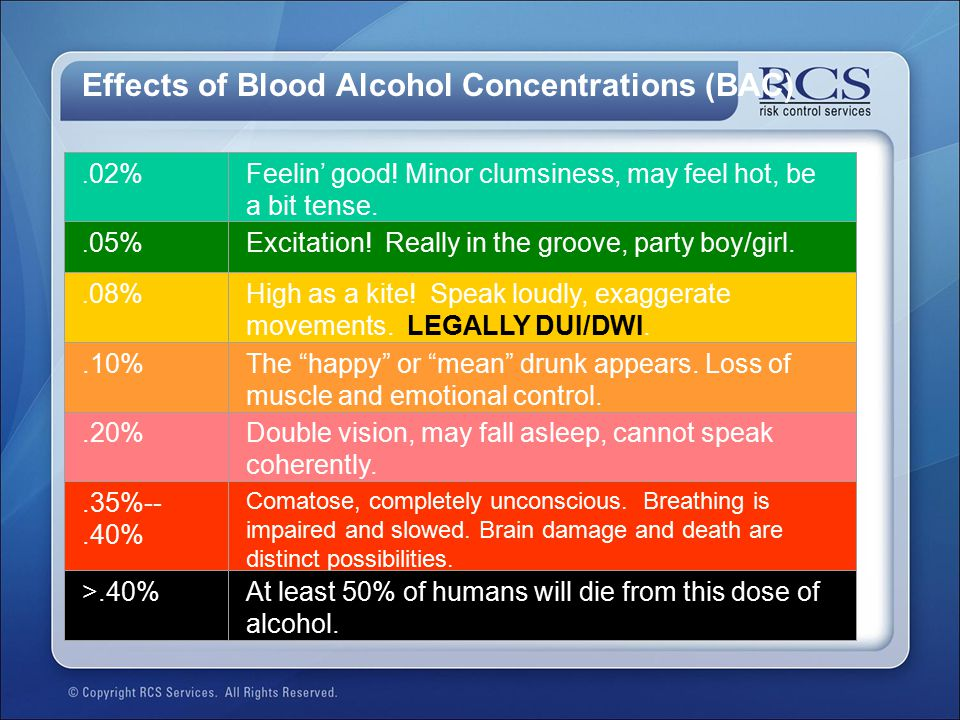 Effects of Blood Alcohol Concentrations (BAC)