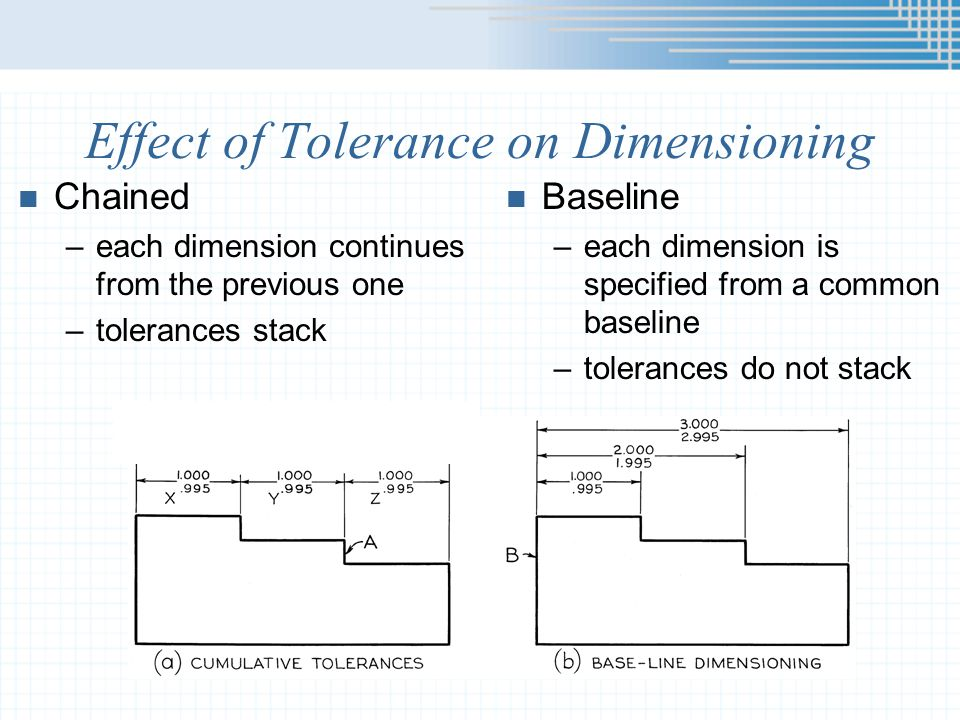 Effect of Tolerance on Dimensioning