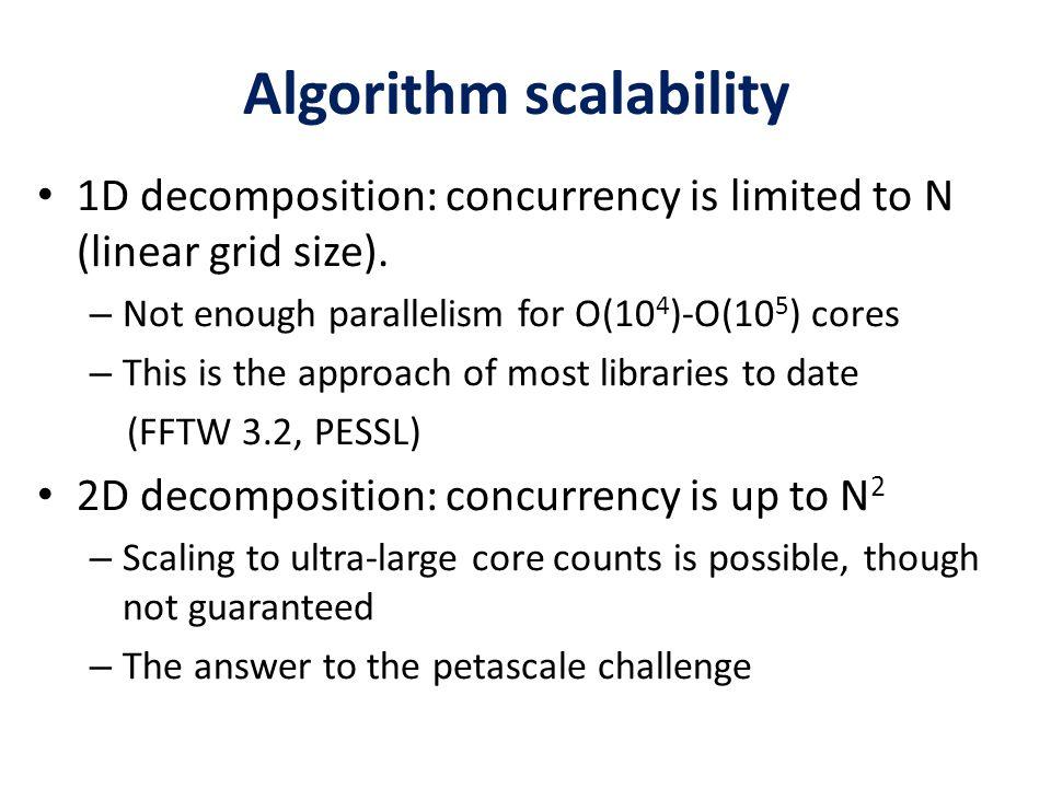 Algorithm scalability