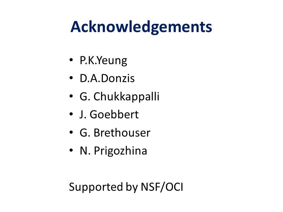 Acknowledgements P.K.Yeung D.A.Donzis G. Chukkappalli J. Goebbert
