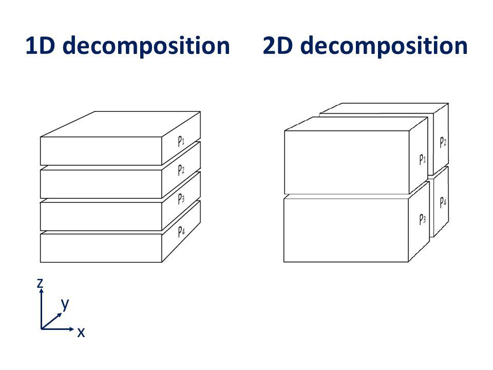 1D decomposition 2D decomposition