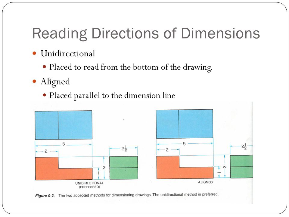 Reading Directions of Dimensions