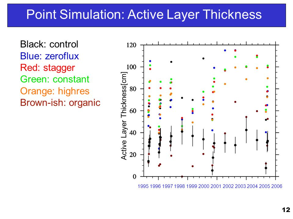 Point Simulation: Active Layer Thickness