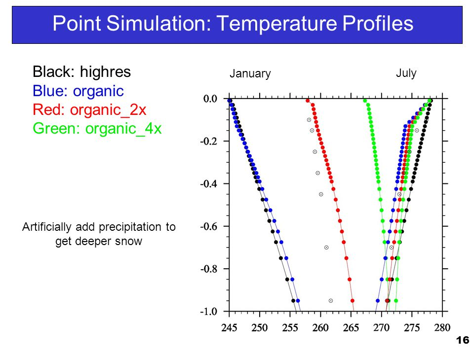 Point Simulation: Temperature Profiles