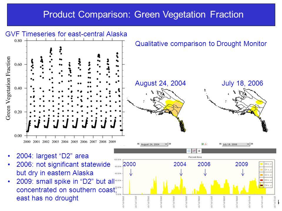 Product Comparison: Green Vegetation Fraction