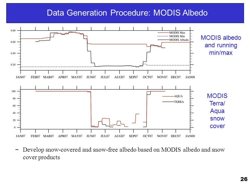 Data Generation Procedure: MODIS Albedo