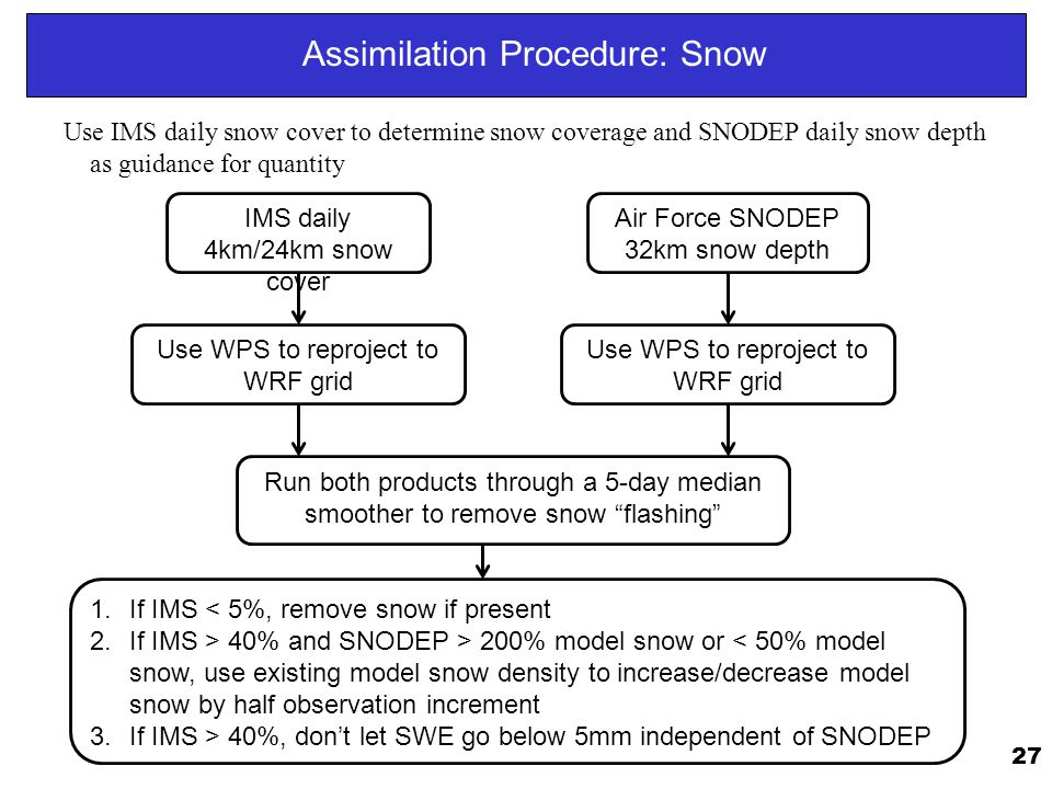 Assimilation Procedure: Snow