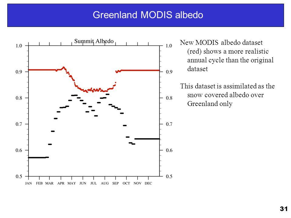 Greenland MODIS albedo