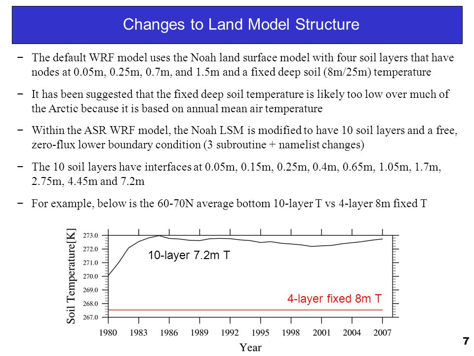 Changes to Land Model Structure