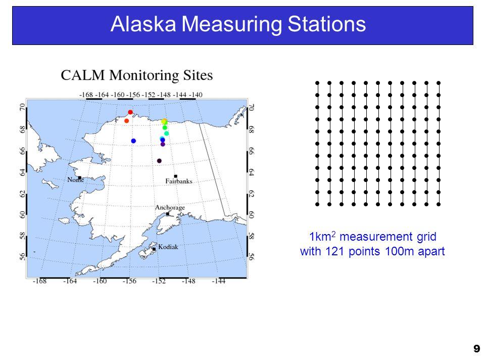 Alaska Measuring Stations