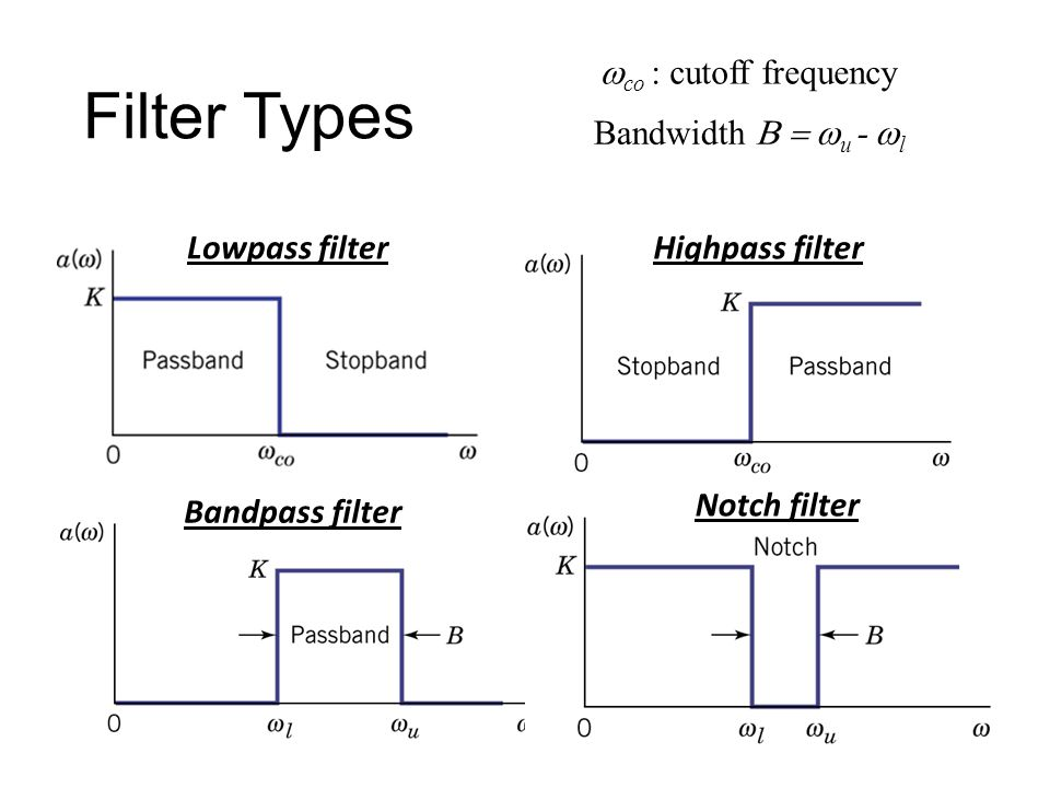 Filter Types wco : cutoff frequency Bandwidth B = wu - wl