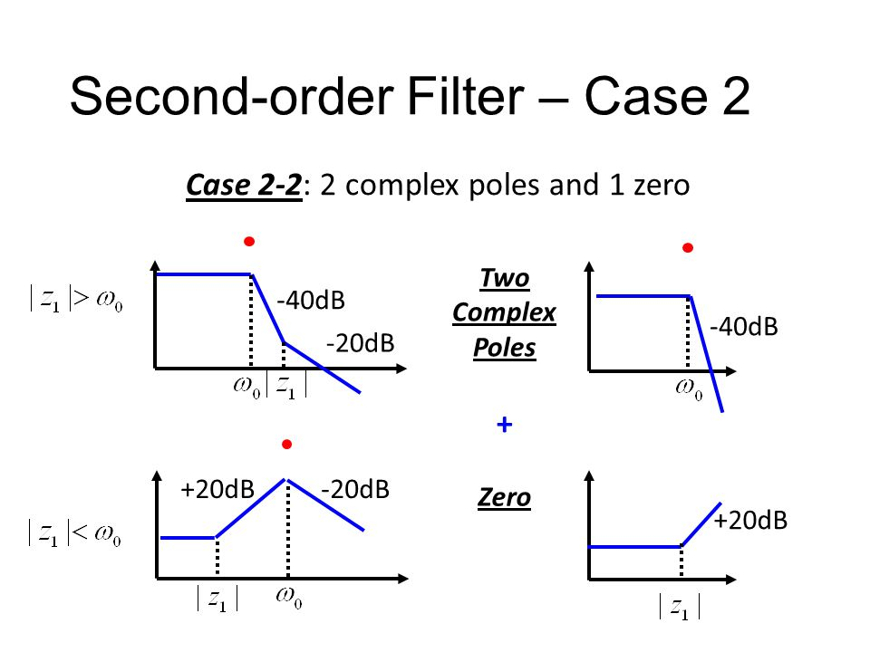 Second-order Filter – Case 2