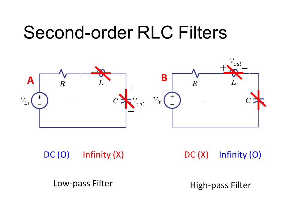 Second-order RLC Filters