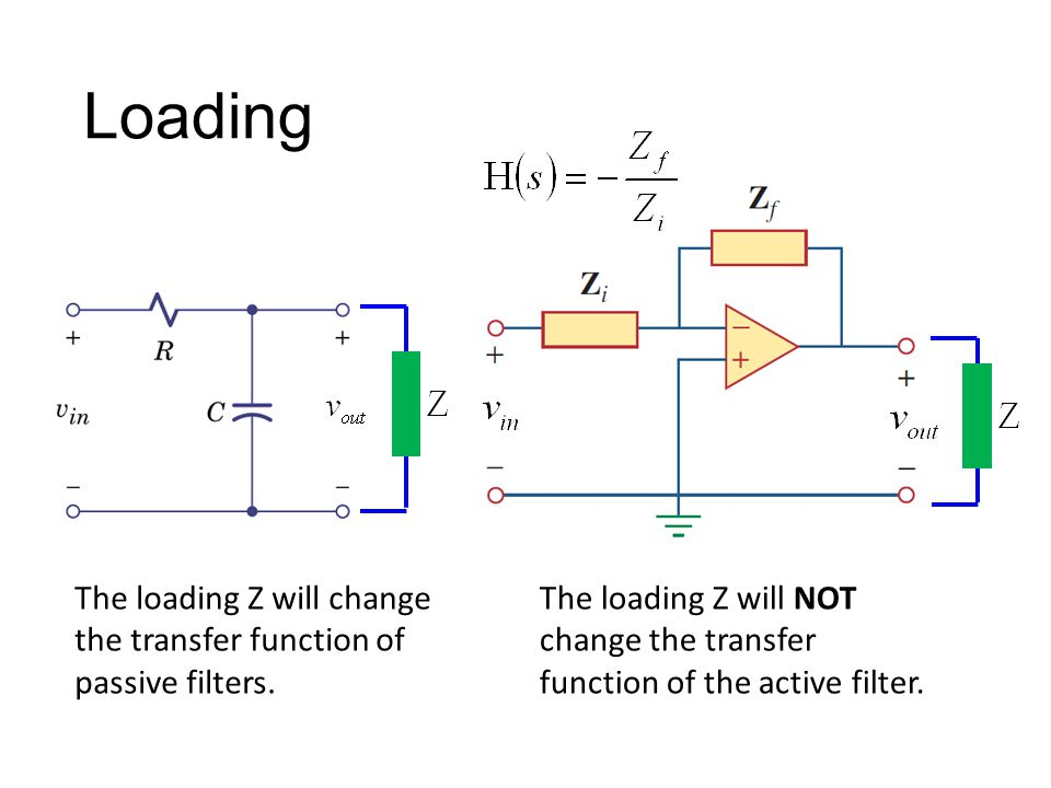 Loading The loading Z will change the transfer function of passive filters.