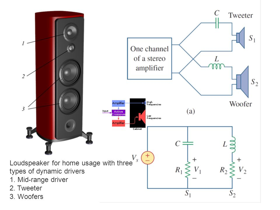 Loudspeaker for home usage with three types of dynamic drivers 1