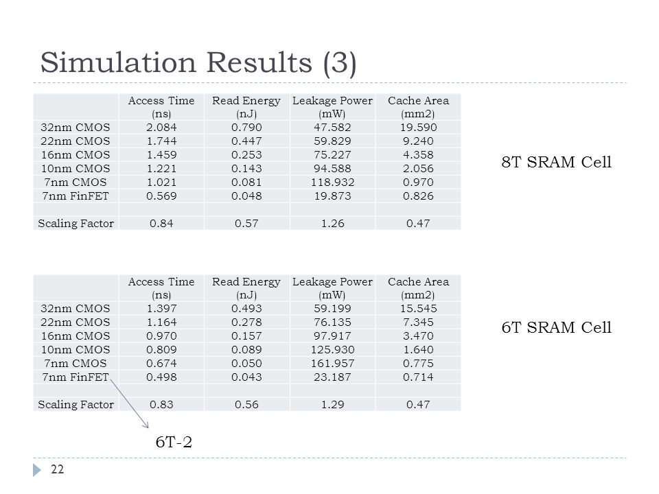 Simulation Results (3) 8T SRAM Cell 6T SRAM Cell 6T-2 Access Time (ns)