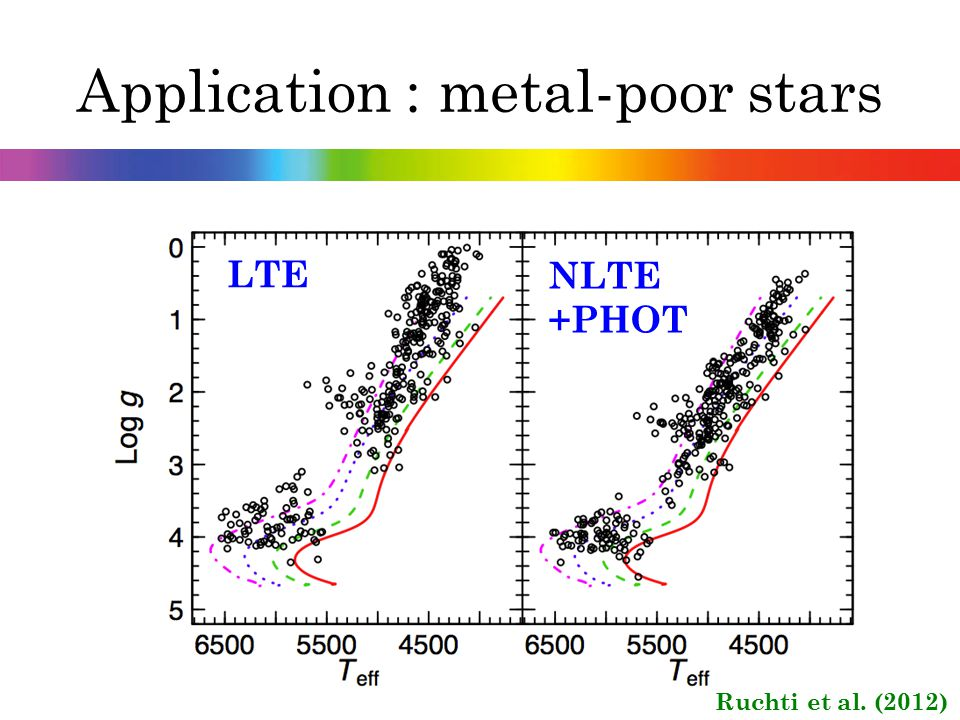 Application : metal-poor stars